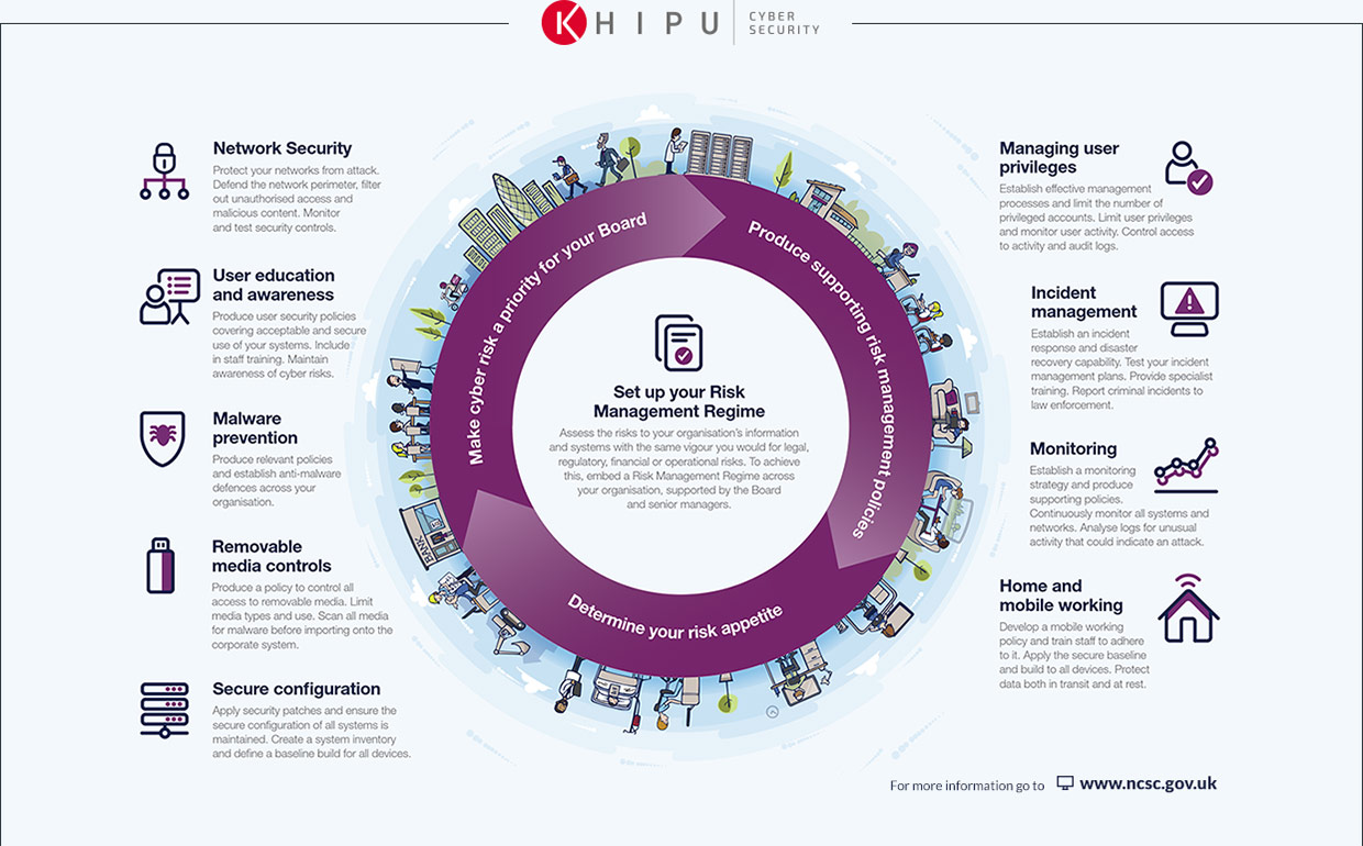 Home Khipu Cyber Security